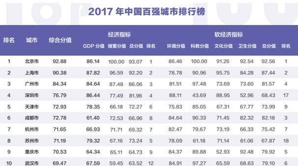 2017gdp世界排名_各国gdp排名2017_世界各国GDP排名表一览