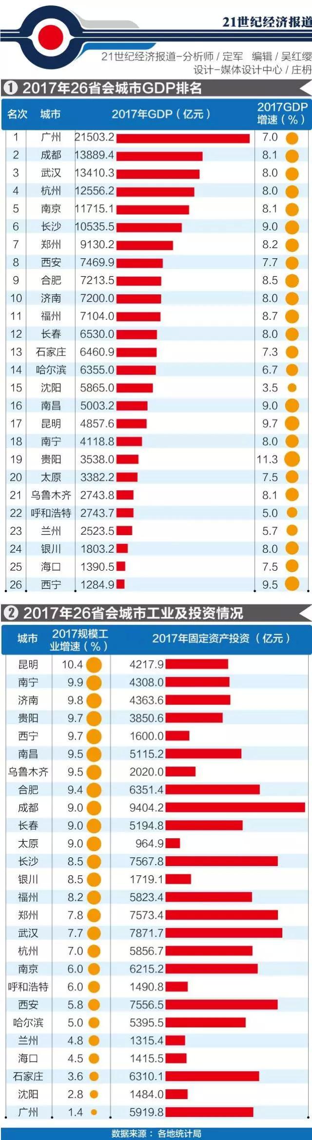 12年gdp排名_28省GDP排行榜出炉安徽排第12位增长速度8.3%排在全国第5位