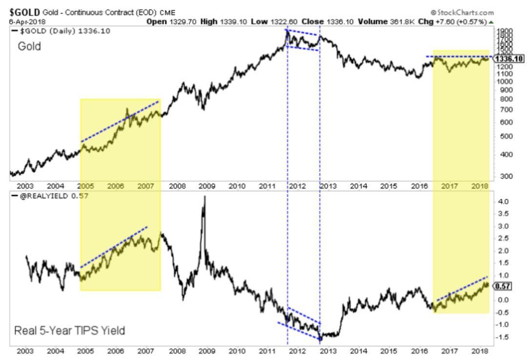 看透利率与黄金的奥秘