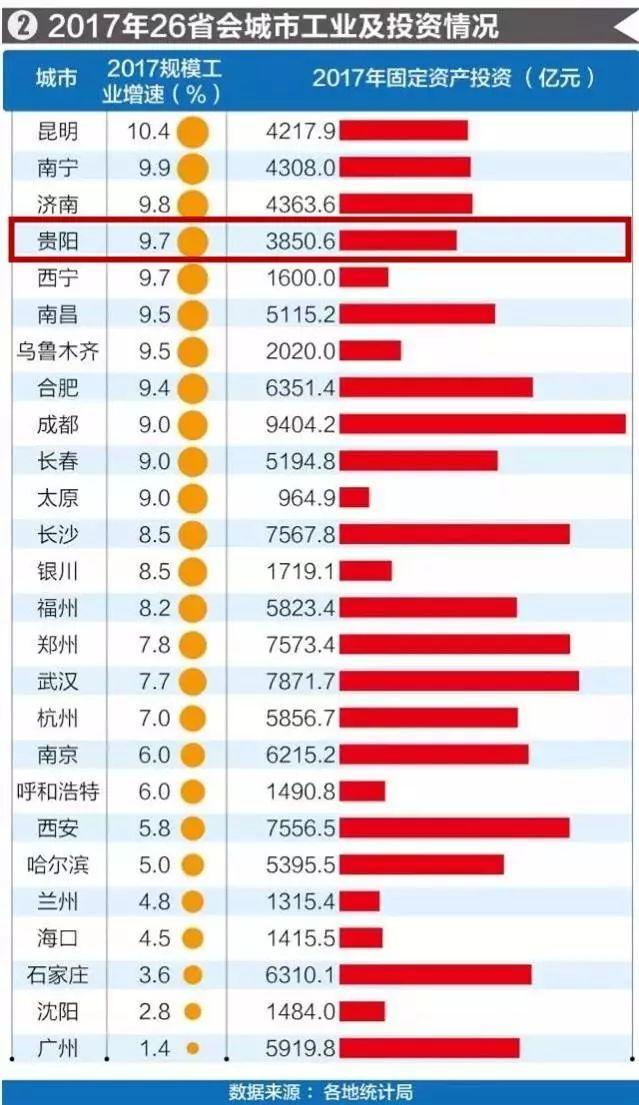 贵阳gdp增速2021_贵阳gdp增速曲线图