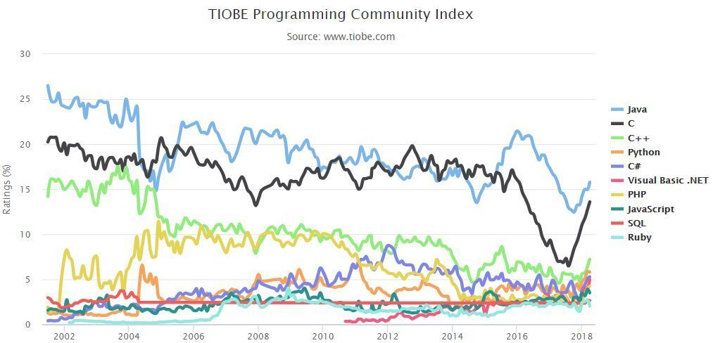 TIOBE 4 月编程语言排行榜:Java保持第一python、CC++持续增长