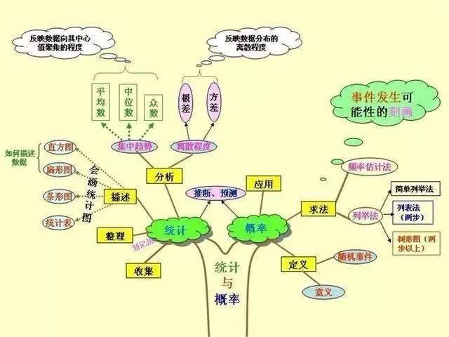 【思維導圖】初中知識結構圖,太全了!把語文 數學 講.圖片