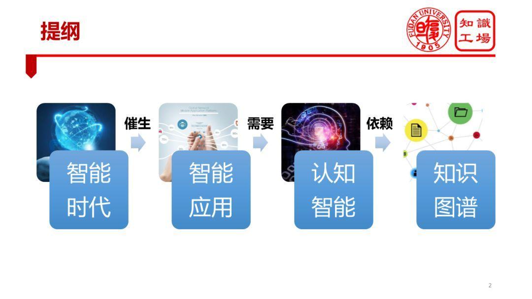 肖仰华:知识图谱与认知智能