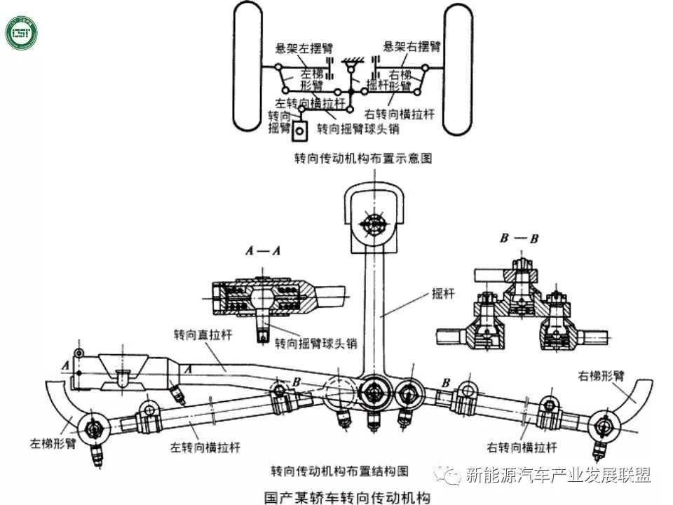汽车转向系统ppt_80页PPT | 汽车转向系统详解_搜狐汽车_搜狐网
