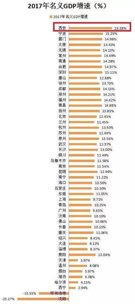 西北省城gdp排位_这张现代城市的 体检表 ,西安成绩亮眼