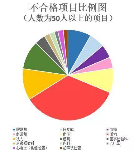 海员体检不合格项目(图4)