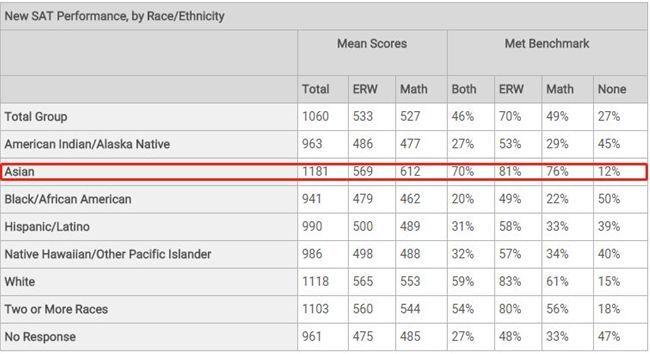 分析完今年哈耶普錄取的 41個牛娃,我找到了錄取率新低原因