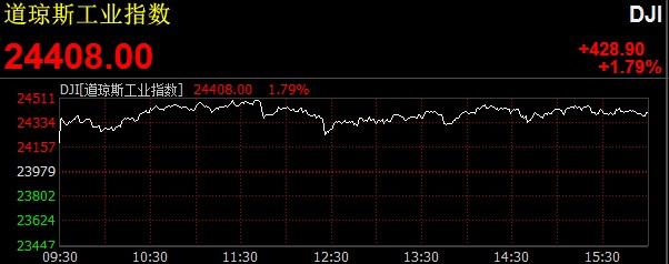 美三大股指全线上涨 道指收高430点