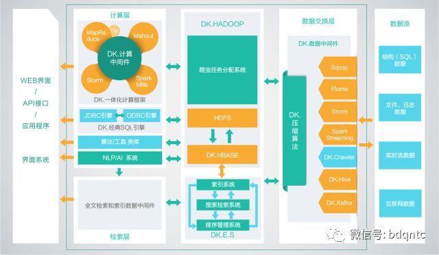 freerch开发框架提供了大数据,搜索,自然语言处理和人工智能开发中