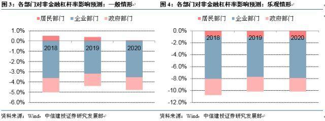 【中信建设投资宏观】结构性杠杆降低情景预测-国内宏观经济周刊