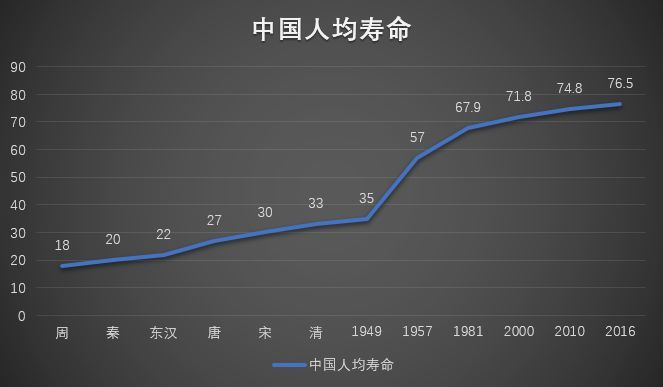 预测中国人均_中国人均寿命变化图