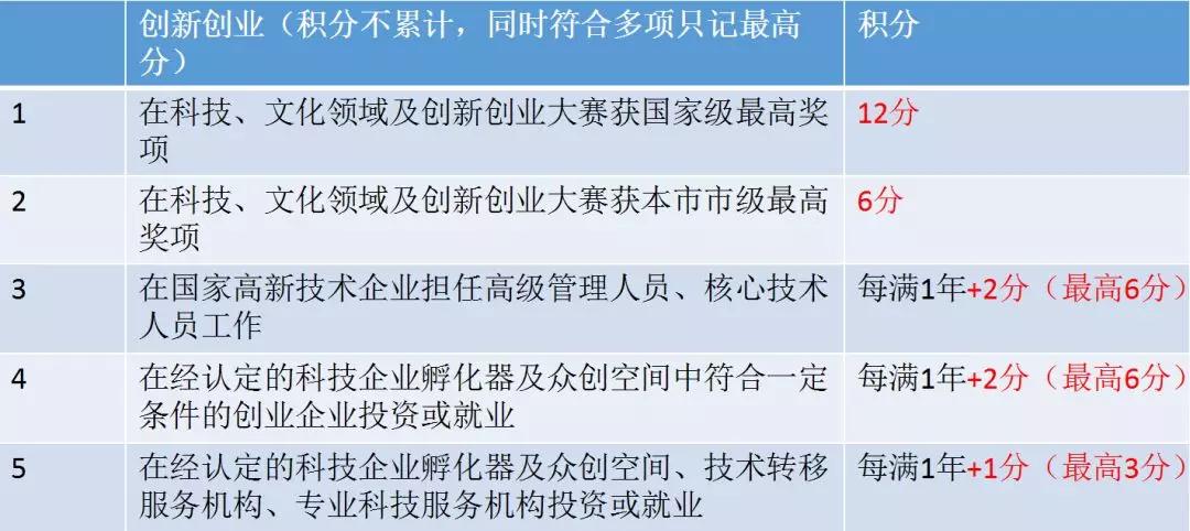 北京实行积分落户制_3分钟,看懂北京积分落户政策