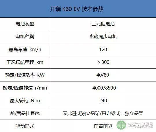 五口之家用车推荐 教你七座纯电动MPV与SUV如何选!