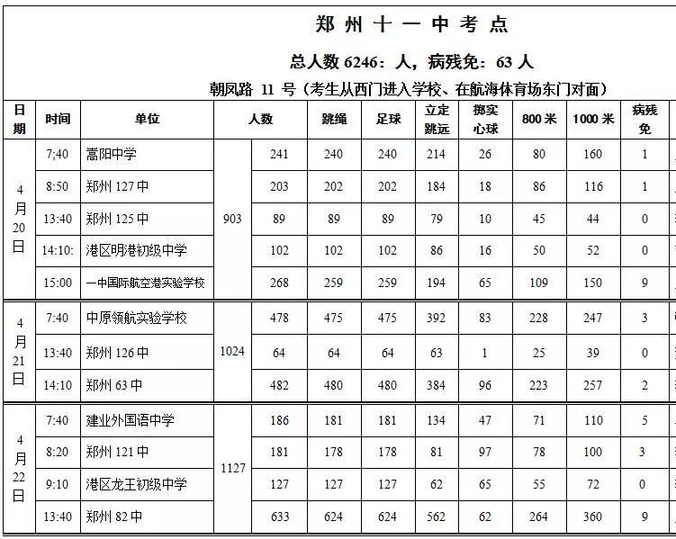 2018郑州中招体育考试各考点日程表出炉!这些注