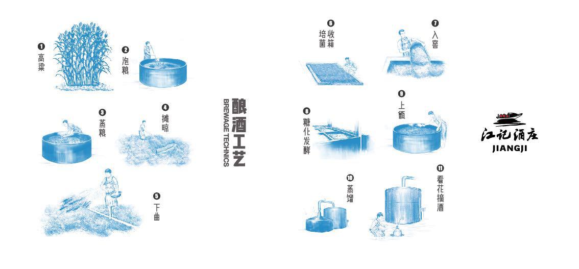 江小白新版表达瓶酿造工艺图