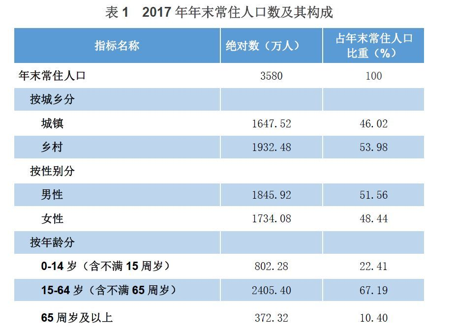 贵州有多少就业人口_贵州威宁县有多少人口