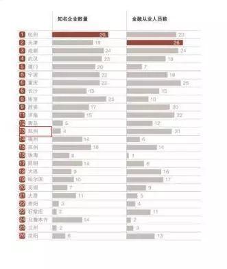 省会gdp排名_26座省会GDP排名出炉 排名全国第二
