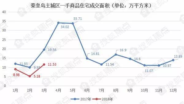 3月秦皇岛新房成交涨了一倍多,2018年