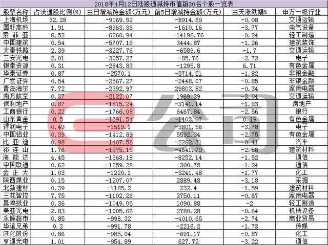 陆股通净流入28.31亿五粮液等白酒股受追捧