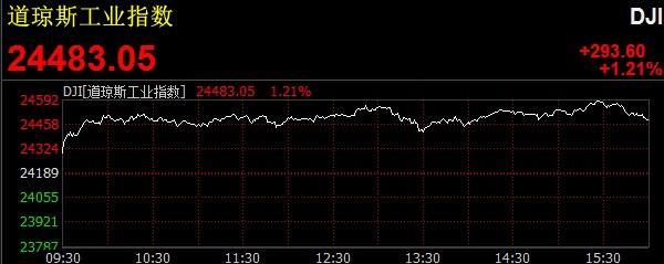 美三大股指全线上涨 道指收涨近300点