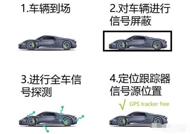 分期车辆真的会被安装GPS定位吗 这里告诉你答案