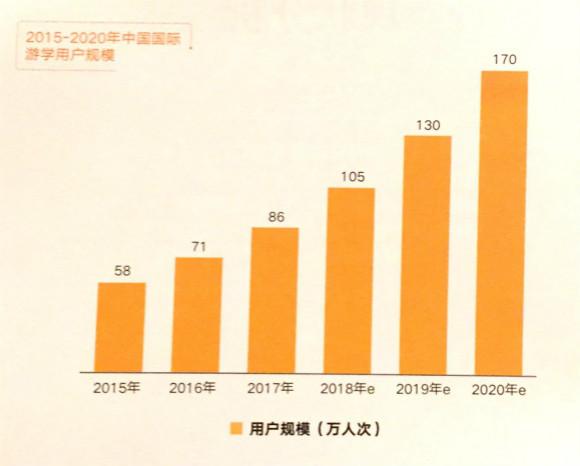 新东方国际游学发布《2018中国国际游学行业发展报告》
