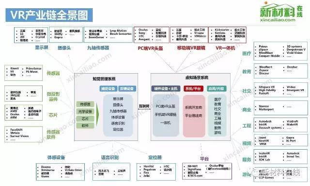 50大产业链全景图