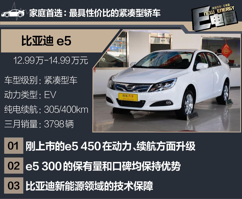 微型车未受补贴新政影响 3月新能源销量分析EV篇(第1页) -