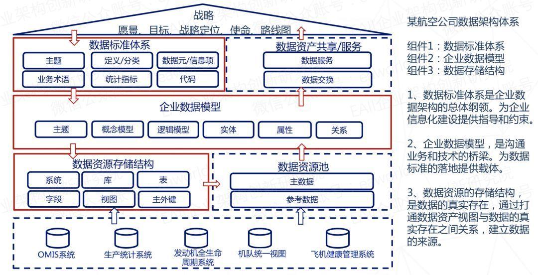 航空业大数据治理:规划企业数据架构的两种模式和三个图片