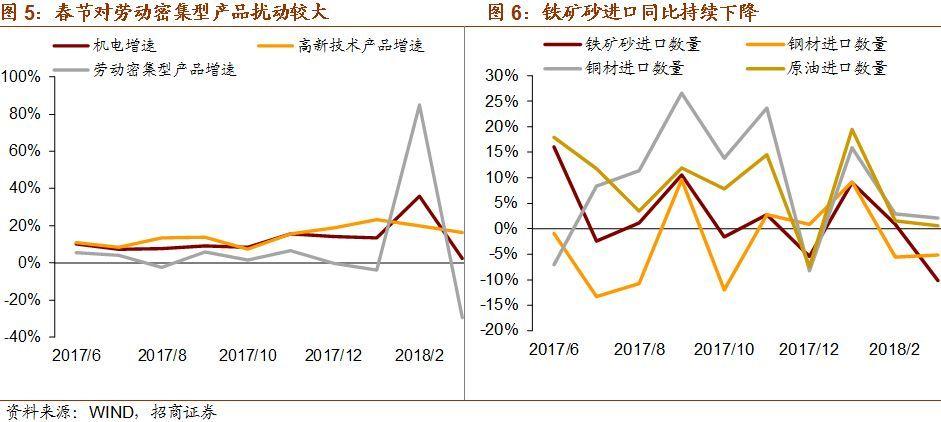 【招商宏观】春节过后的春节因素——2018年3月份进出口数据点评