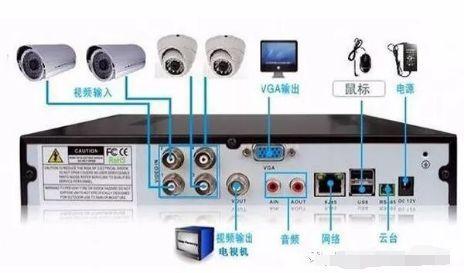 监控摄像安装操作注意这几点!
