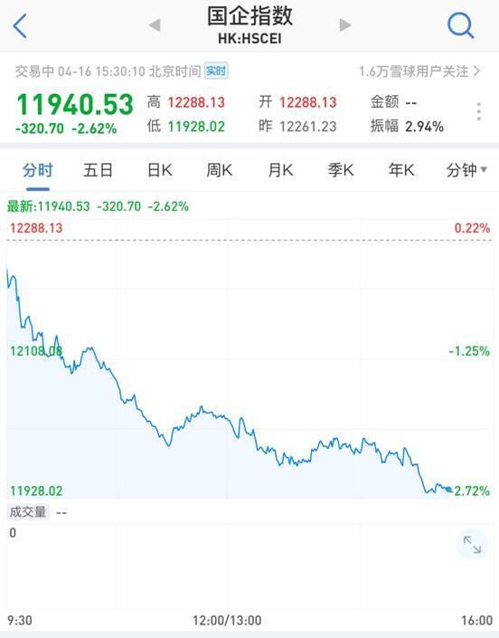 A股又大跌:超2200股下跌、技术指标已破位 港股也暴跌了
