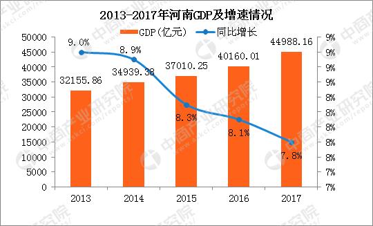 2019周口市gdp排行榜_2016年一季度河南省各市GDP排名 河南18个地级市GDP数
