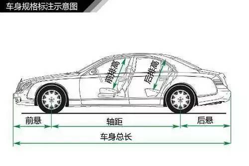 小白必看丨史上最全汽车入门常识图解大集合
