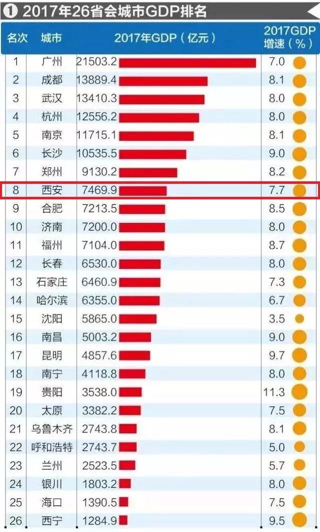 2017gdp城市排名_26省会城市2017GDP最新排名:西安位列第八!增速第一!