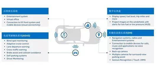 科技融合汽车产业,软件定义驾驶舱解决方案升级驾驶新体验