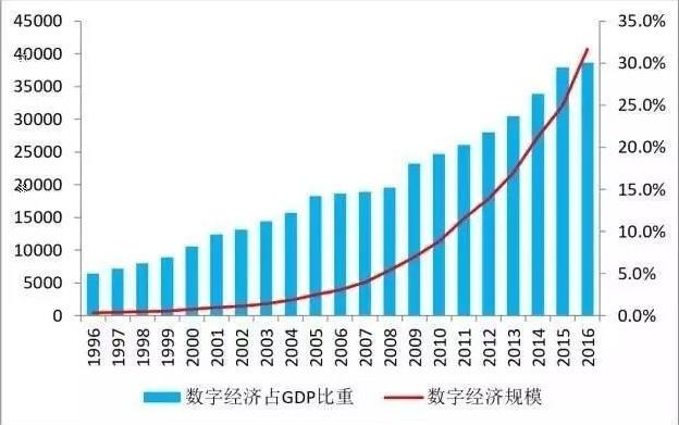 汇后gdp_格隆汇 多省承认GDP注水,跟你投资有很大关系吗 未来一段时间里是一个2017年全年数据的爆发期,新的一年,当然先要把