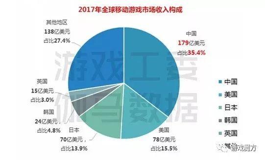 中国移动游戏市场全球占比超三成,腾讯表现强势