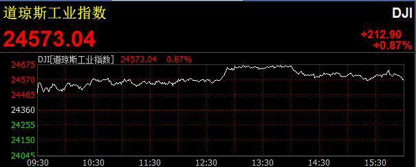 美国三大股指集体收涨 道指涨逾200点