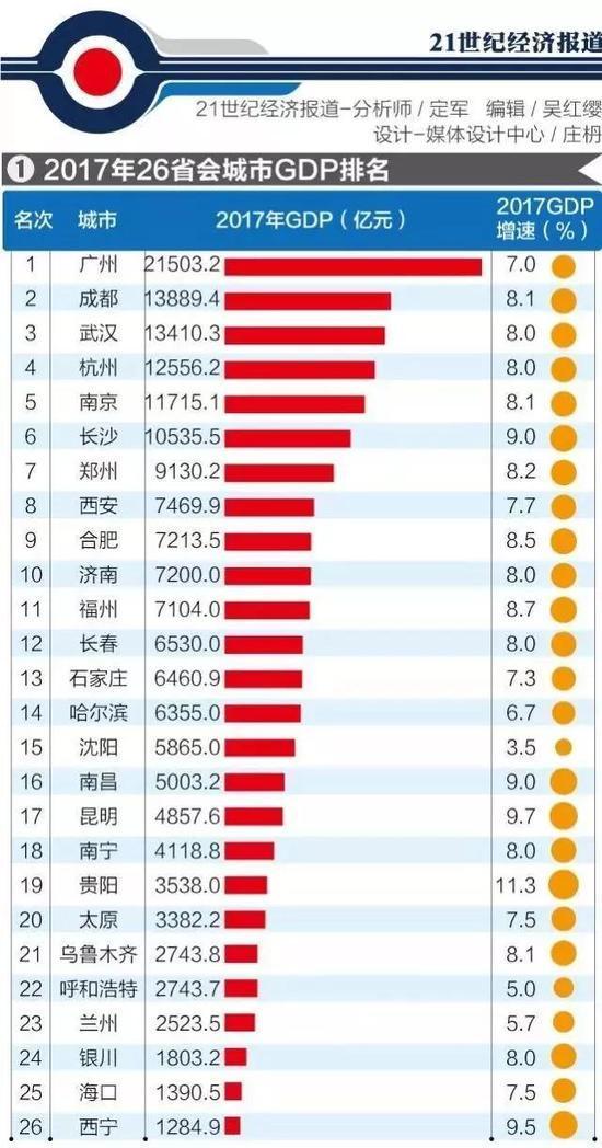 城市gdp排名_中国城市gdp排名