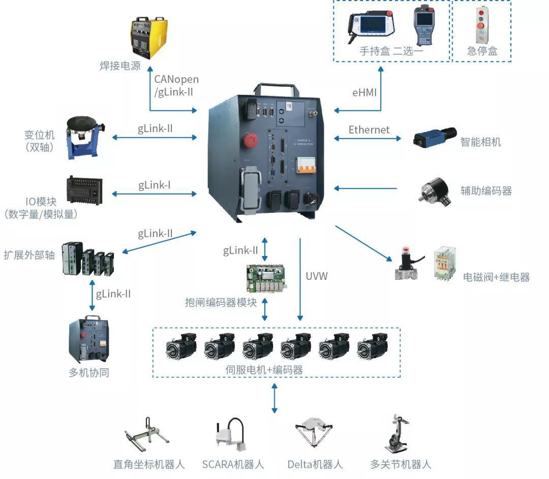 【工业4.0】一文搞懂工业机器人系统!