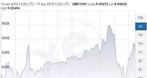 英鎊匯率上漲到8.99,對留學生有哪些影響呢?