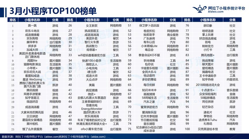 2018年3月阿拉丁小程序TOP100榜单发布:小游戏占比33% 增加迅猛位列榜