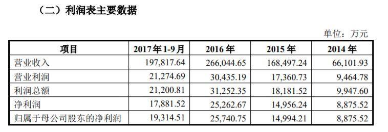 《太极熊猫》开发商蜗牛数字被迫中止IPO,因保荐机构国信证券被查