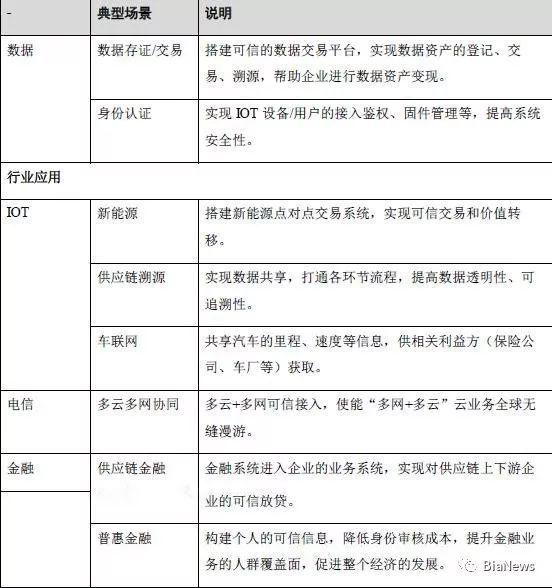 华为区块链白皮书全文:专注4大类9小类应