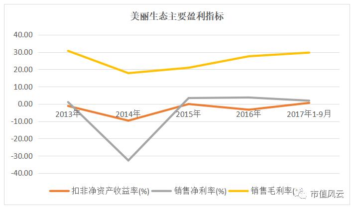 单看上图三大盈利指标,除2014年扣非净资产收益率、销售净利率、销售毛利率出现大幅下降外,近五年来还看不到一泻千里的趋势.