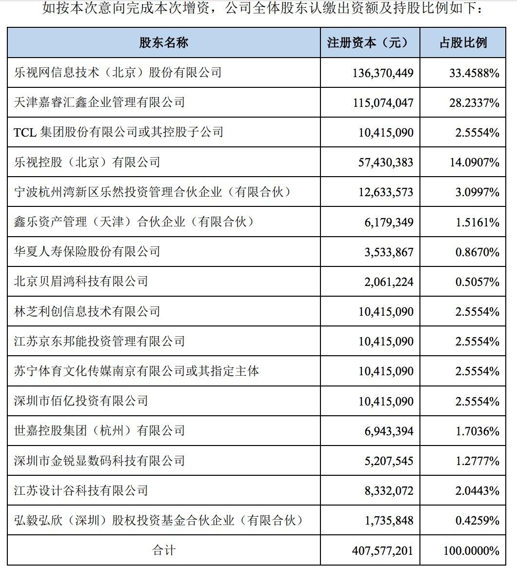 乐视网:腾讯、京东、苏宁将增资新乐视智家,各出资3亿