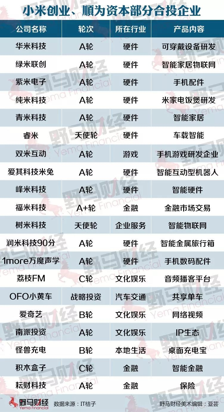 """雷布斯金融帝国初成,内附史上最全""""小米系""""版图"""