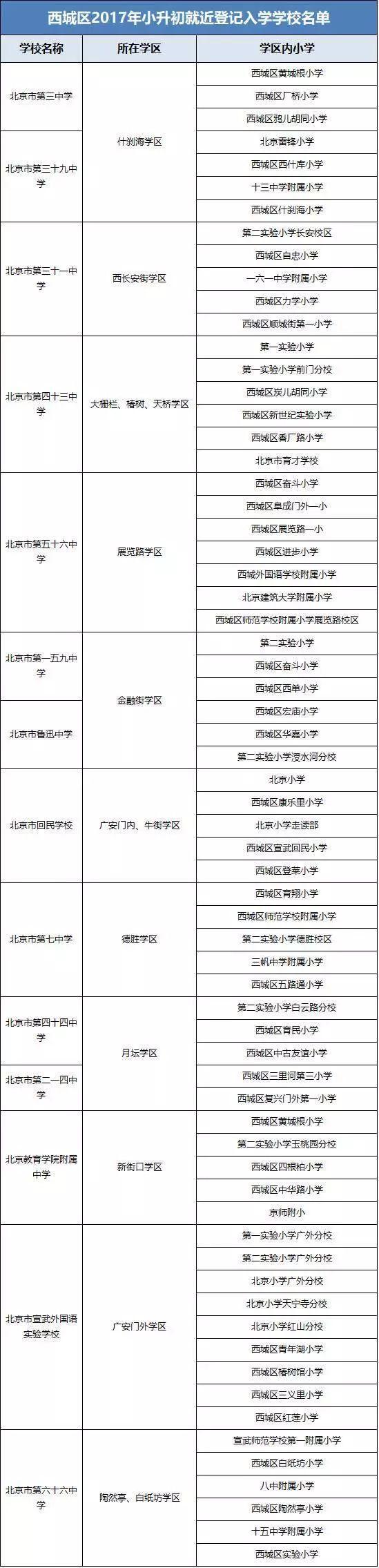 独家解析:2018年西城小升初入学方式和政策预测   动向
