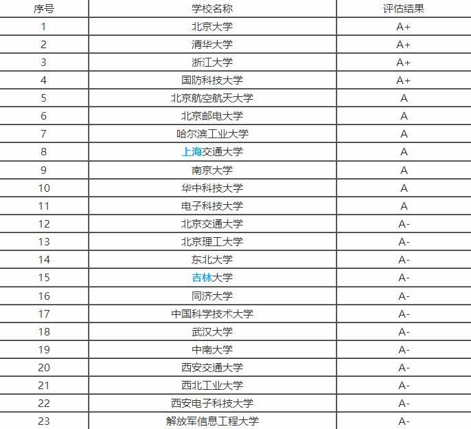 临床医学专业大学排名_四川大学临床医学